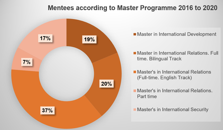 Mentees according to Master programme